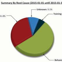 Root-Cause